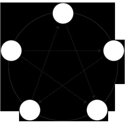 cinq-mouvements